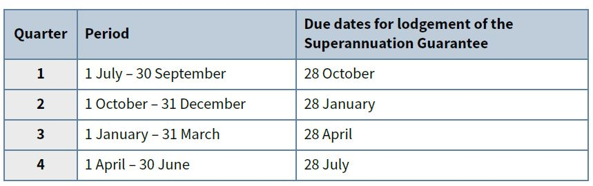 superannuation_dates
